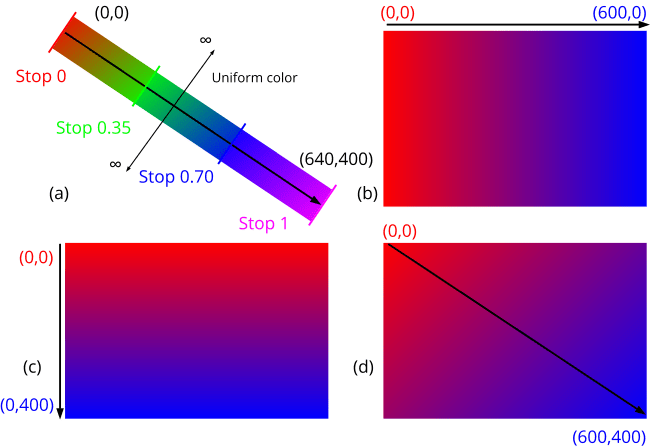 Example of a linear gradients in several directions.