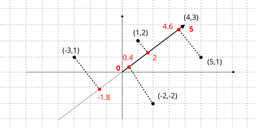 Drawing of a plane with different projections of points in a vector.