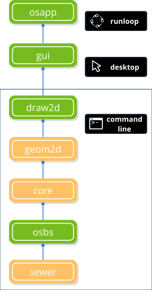 Osapp library dependency tree.