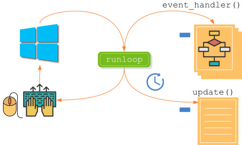 Event graphic in synchronous applications.
