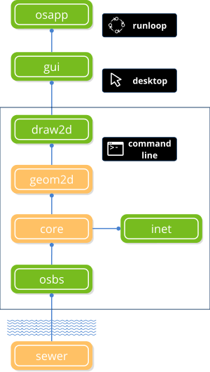 Outline diagram of the NAppGUI SDK.