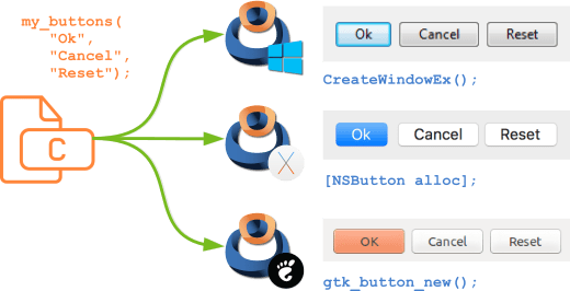 Schema that shows the native system calls to create a button.